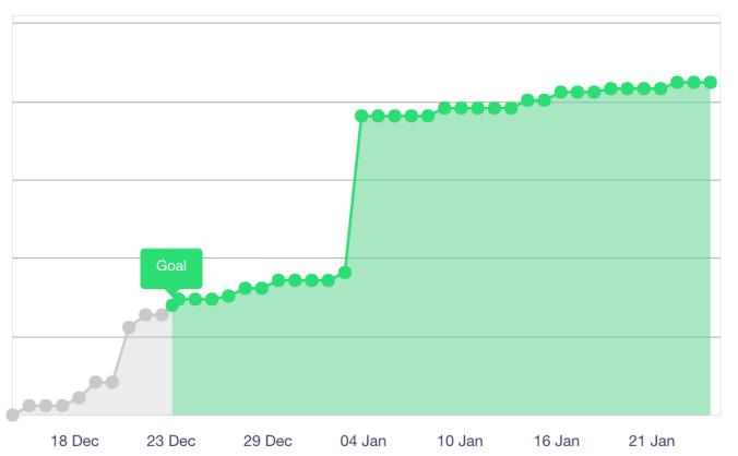 Kickstarter funding graph
